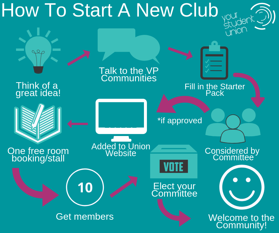 A group of images which show the journey of starting a club from initial idea, speaking to the Union and completing the Starter Pack, presence on the Union website and affilation (10 or more members)
